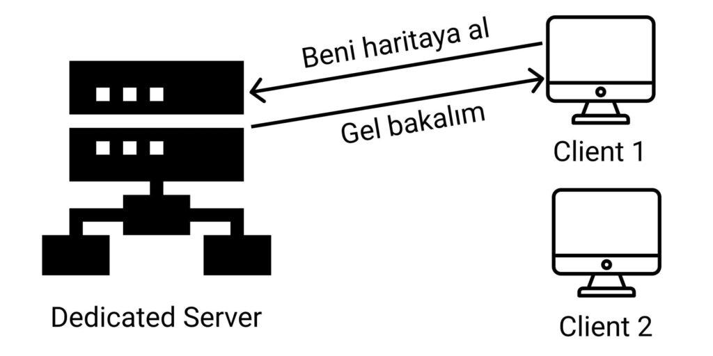 unreal engine dedicated server
